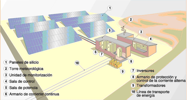 centrales-fotovoltaicas