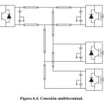 Configuraciones de un sistema HVDC