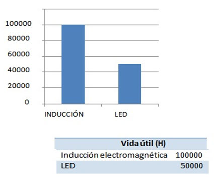 grafico-induccion-vs-led