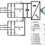 Transformadores de doble secundario: solución a las cargas no lineales de los grandes grupos rectifi...