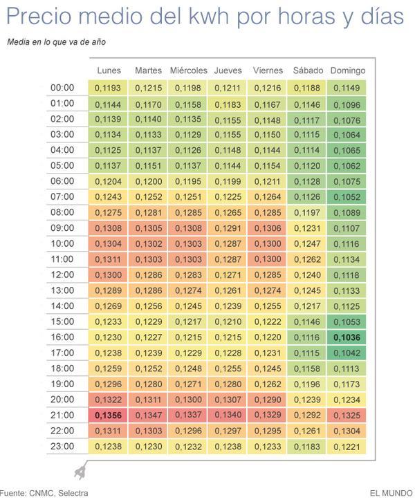costo de la energia electrica por horas dias