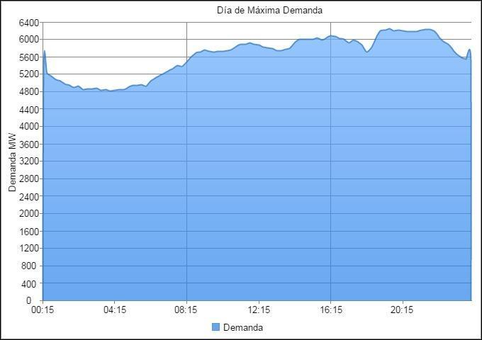 maxima demanda 2015