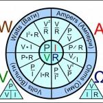 Rueda de fórmulas básicas
