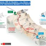 Perú: Suscriben concesión de Línea 220kV Montalvo-Los Héroes