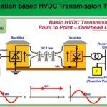 Esquema de transmisión HVDC Back-to-back