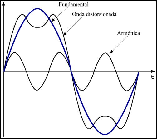 onda sinusoidal de frecuencia