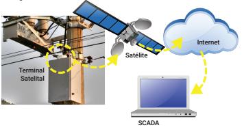 terminal satelital