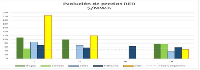 evolucion de precios rer