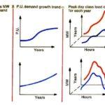 Carga, demanda y energía eléctrica: Conceptos fundamentales para la distribución de electricidad