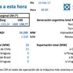 ¿Dónde están los 173MW consumidos por Argentina?