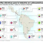 Argentina: Durante 10 años la electricidad costó 5,5 veces menos que el promedio regional