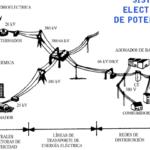 Una introducción a la estimación de estados en sistemas de potencia