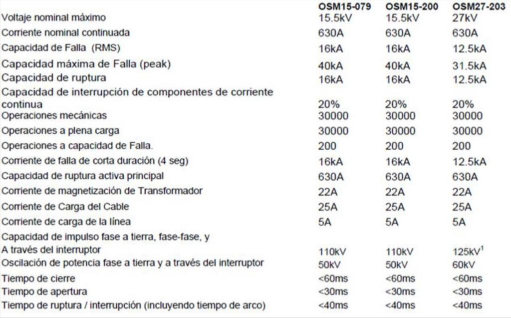 CARACTERISTICAS RECONECTADOR NOJA 15 – 27 KV
