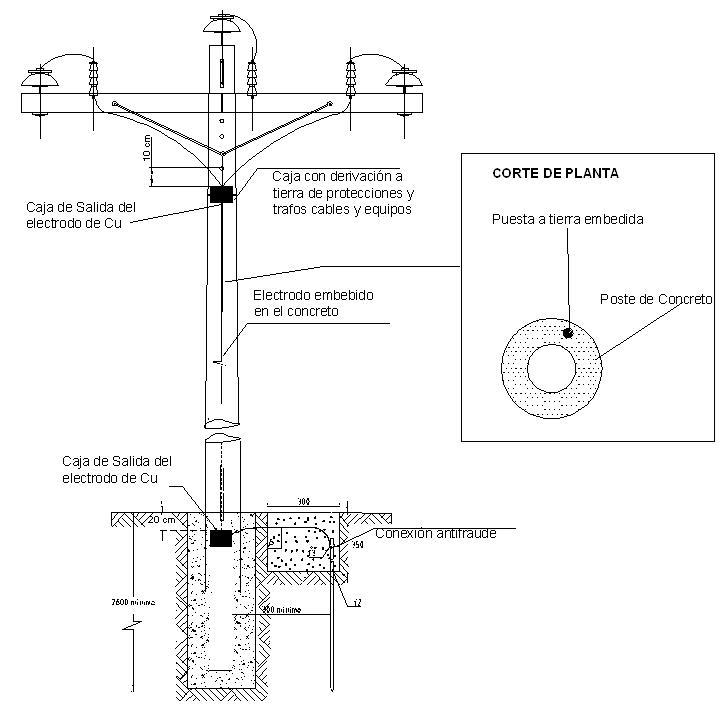 Requisitos para el proceso de distribución de electricidad según ...