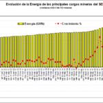 Perú: Evolución de la energía de las principales cargas mineras del SEIN