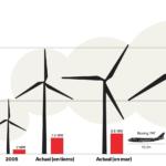 GRÁFICO: Energía eólica, cuanto más grande mejor