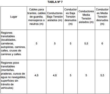 tabla7