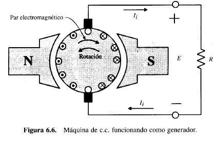 curva caracteristica de vacio
