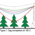 Conductores para Alta temperatura con Flecha reducida (HTLS conductors)