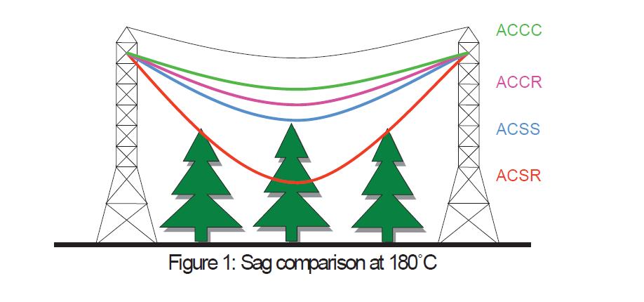 Figure1-sag