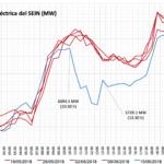 Perú: ¿Cómo afecta un partido del mundial al consumo de energía eléctrica?