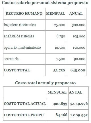 costos salario-total