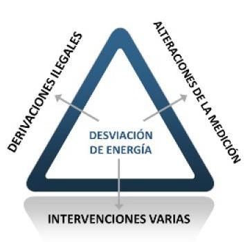 desviacion de energia