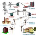 Las Pérdidas de Energía Eléctrica