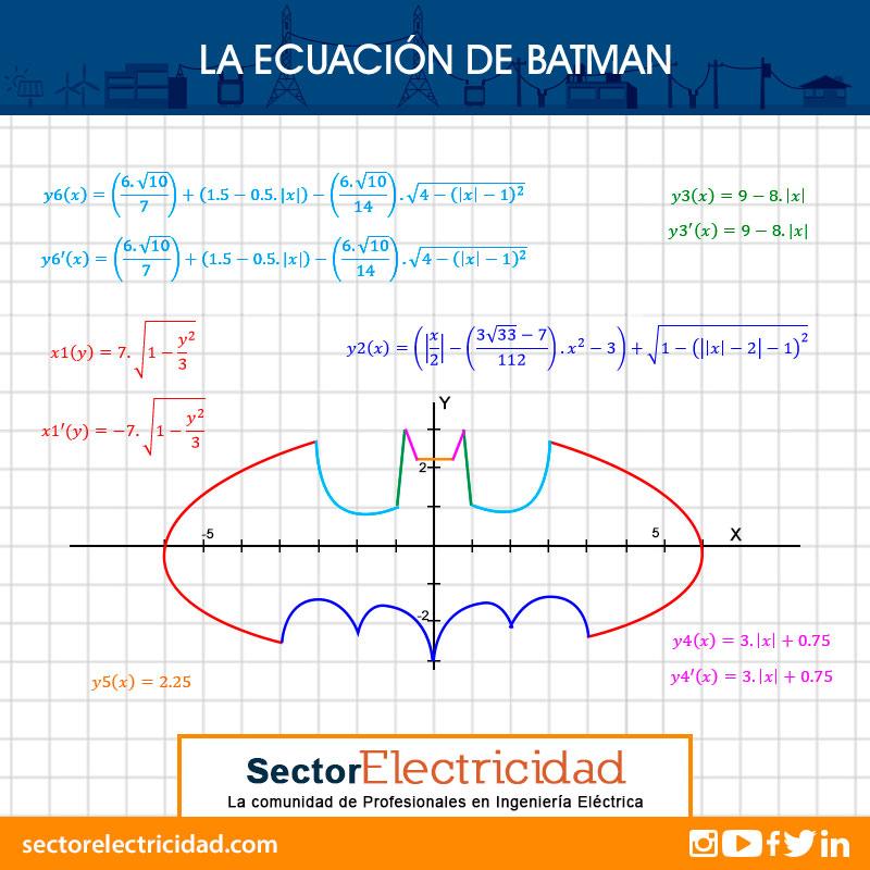 ecuacion-de-batman