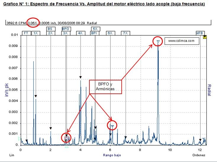 frecuencia-vs-amplitud