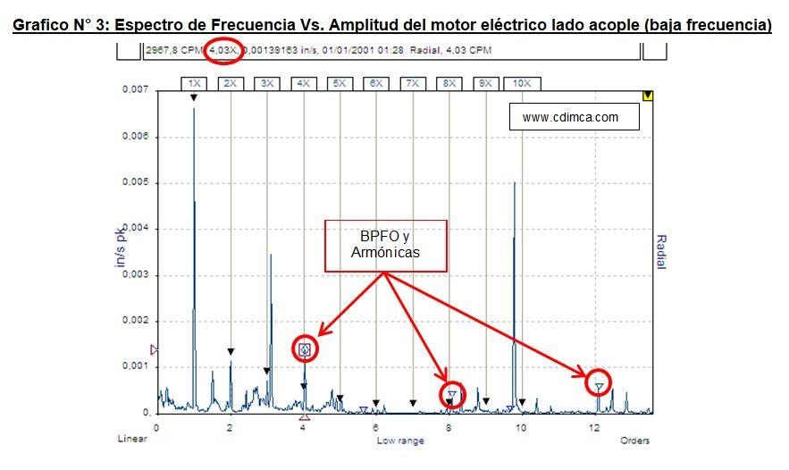 frecuencia-vs-amplitud3