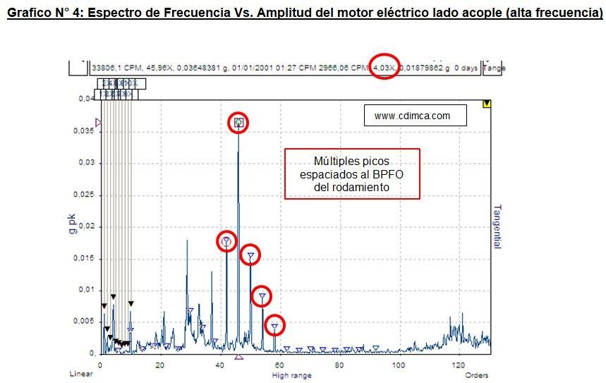 frecuencia-vs-amplitud4