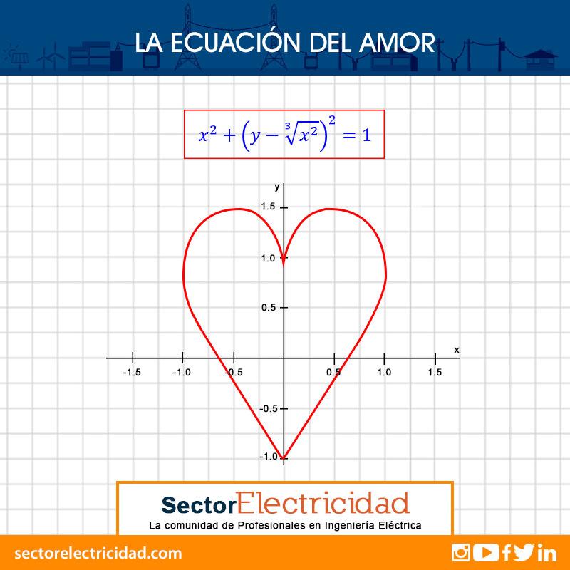 ecuacion-de-amor