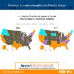 Conozca la matriz energética en Estados Unidos - Parte1