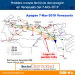 Posibles causas técnicas del apagón en Venezuela del 7-Mar-2019