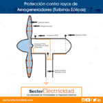 Protección contra rayos de Aerogeneradores (Turbinas Eólicas)