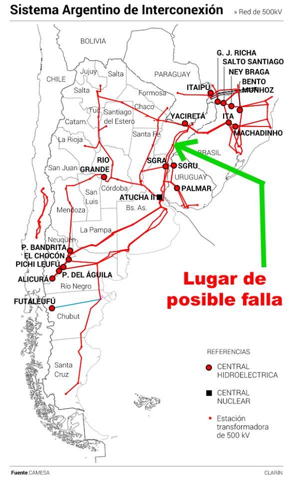 sistema argentino